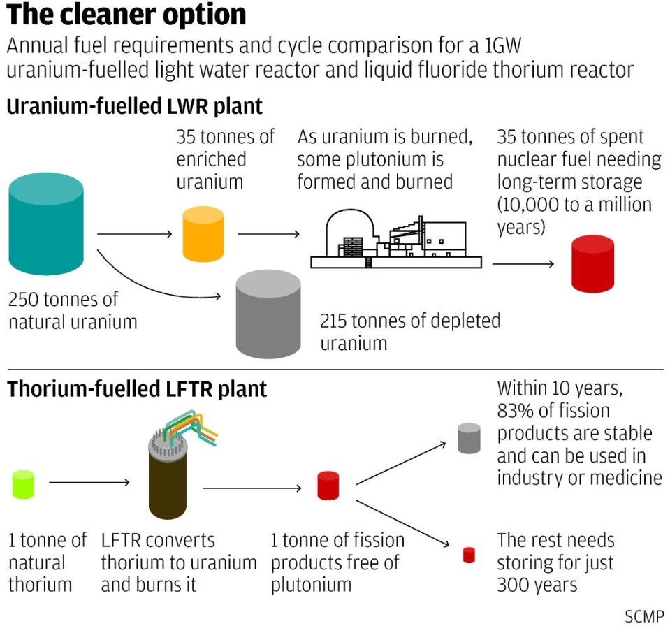 Thorium nuclear power