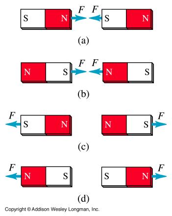 Bar magnets Poles