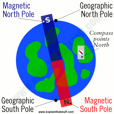 earth-magnetic-compass