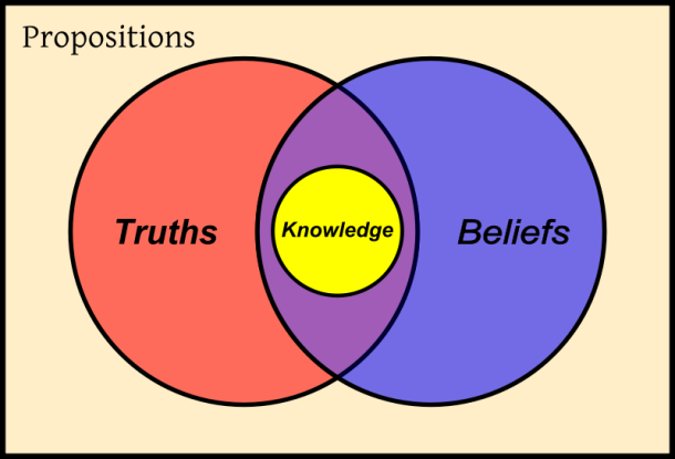 knowledge is true beliefs