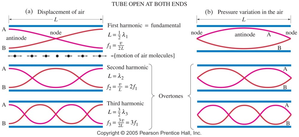 Tube Open Both ends Music harmonics and fundamentals