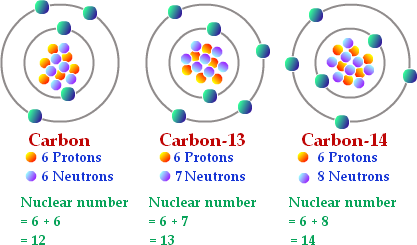 Use of radioactive isotopes in carbon dating