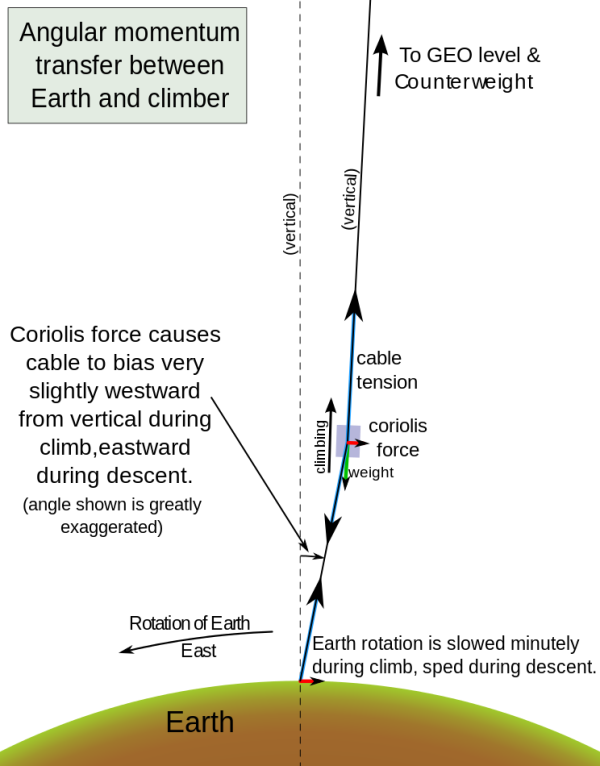 https://en.wikipedia.org/wiki/Space_elevator#/media/File:Space_elevator_balance_of_forces--circular_Earth--more_accurate_force_vectors.svg