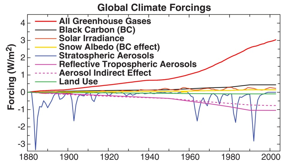 hansen-et-al-2005 Global Climate Forcings (warming)