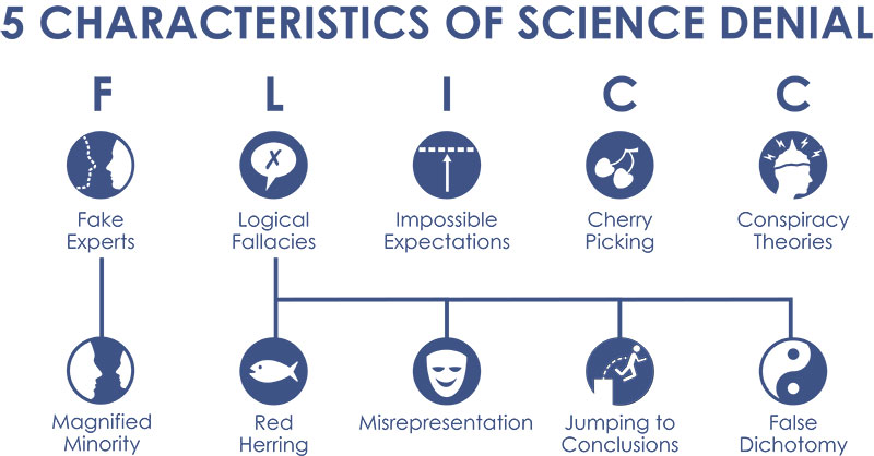 Characteristics of science denial