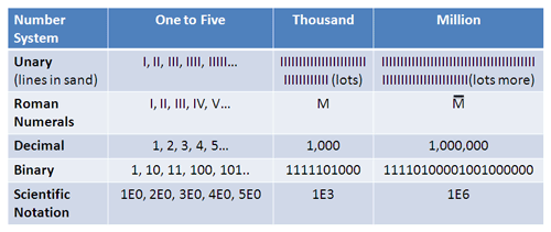 number systems Unary Roman Decimal Binary